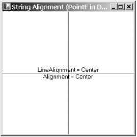 Stringformat Alignment Property