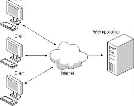 Browser Server Architecture