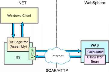 Consuming a Web Service in the business logic tier - Websphere